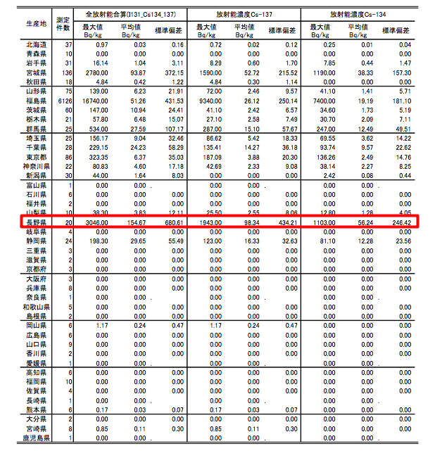 """Citizen's lab""""Average contamination of food samples in Nagano was 154 Bq/Kg, highest in Japan, 150% of safety limit"""""""