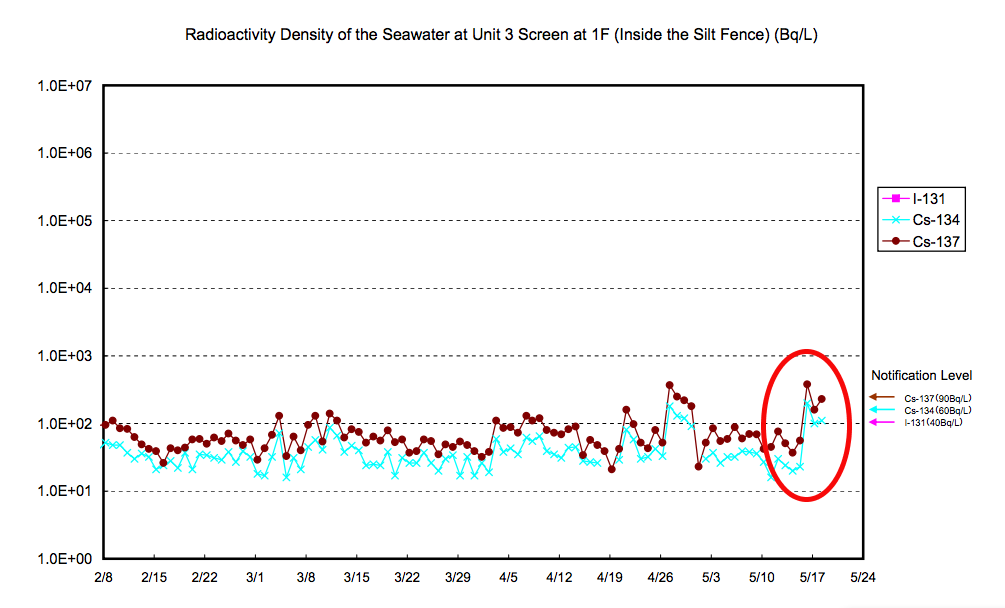 Radioactivity density in seawater of reactor3 reached the highest reading since 2/1/2013, 5 times much as reactor2
