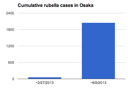 Rubella cases spiked up 35 times much in Osaka within 3 months