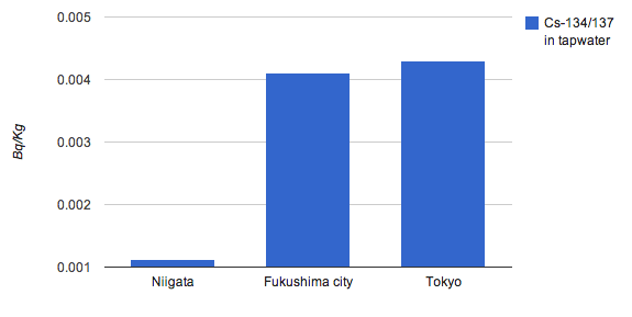 [Nuclear Regulation Authority] Radioactivity density in tapwater of Tokyo is 5% higher than Fukushima, Jan~March 2013