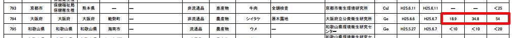 54 Bq/Kg of Cs-134/137 measured from Shiitake mushroom in Osaka