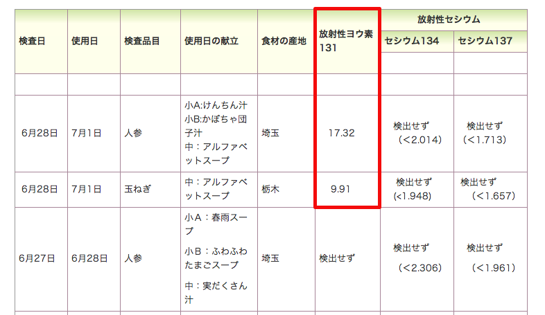 """""""Iodine-131"""" detected from various ingredients in North Kanto area for school lunch"""