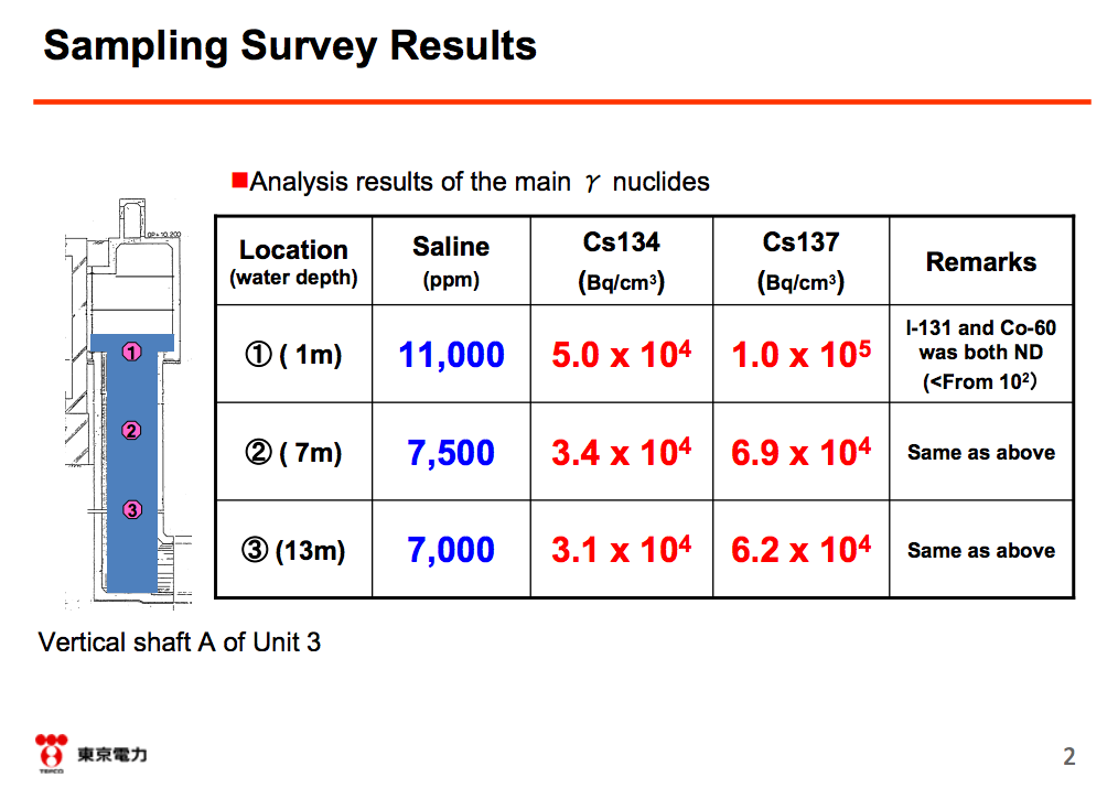 3 English report about 150,000,000,000Bq/m3 of Cs-134/137 in reactor3 trench shaft