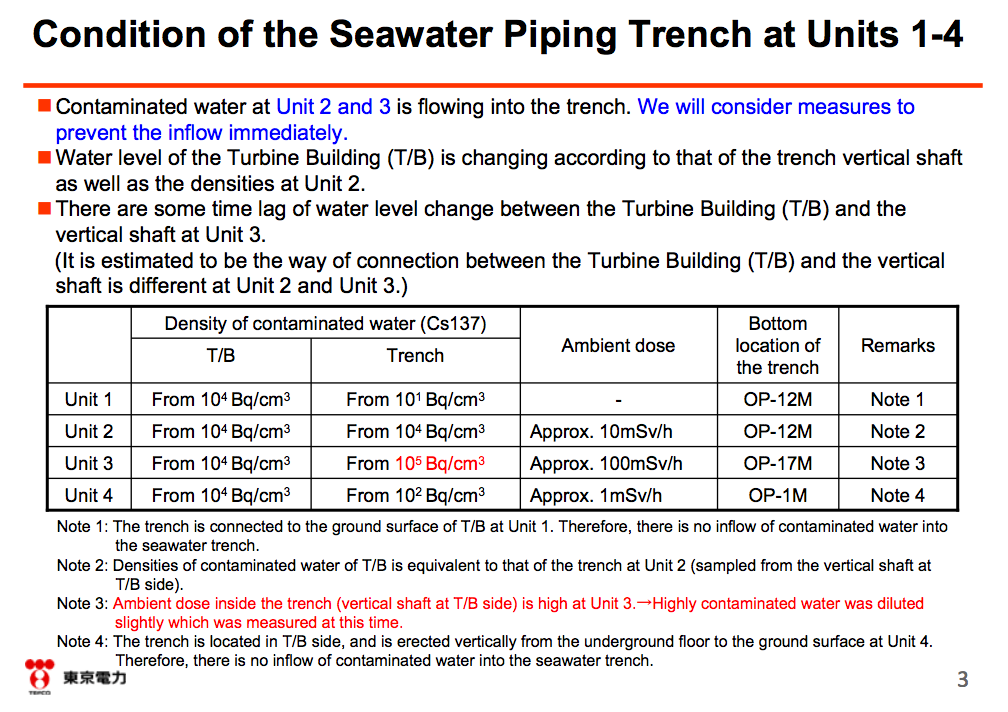 4 English report about 150,000,000,000Bq/m3 of Cs-134/137 in reactor3 trench shaft