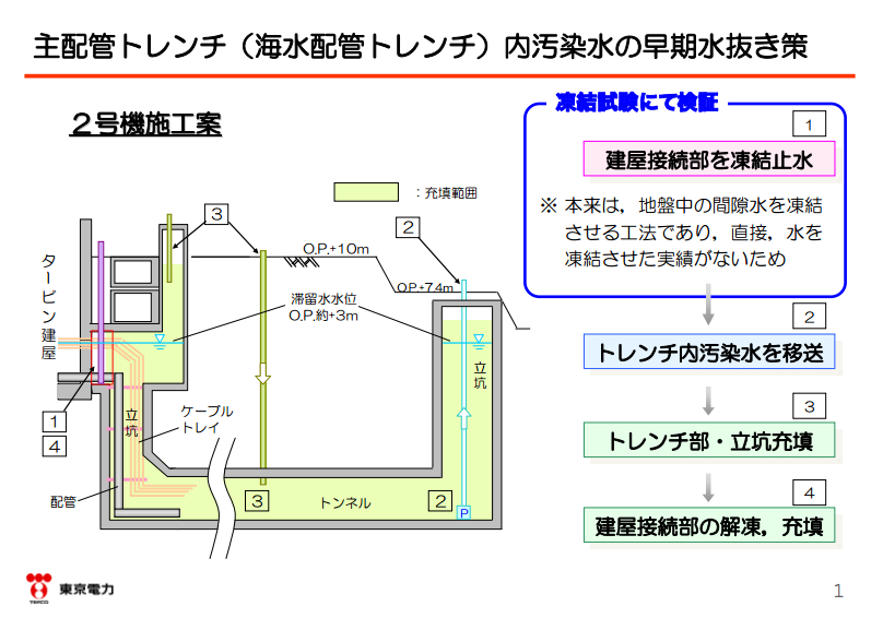 """Tepco to shut down extremely contaminated trench by freezing water / """"New attempt without example"""""""