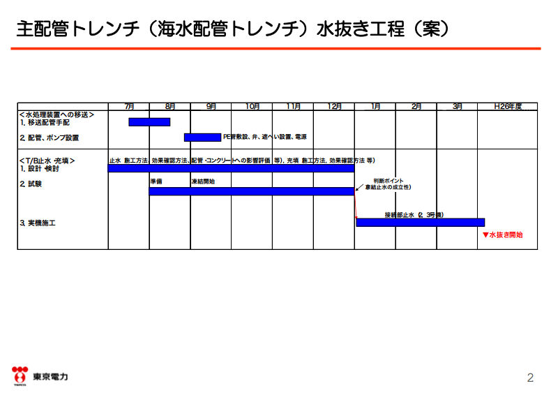 """2 Tepco to shut down extremely contaminated trench by freezing water / """"New attempt without example"""""""