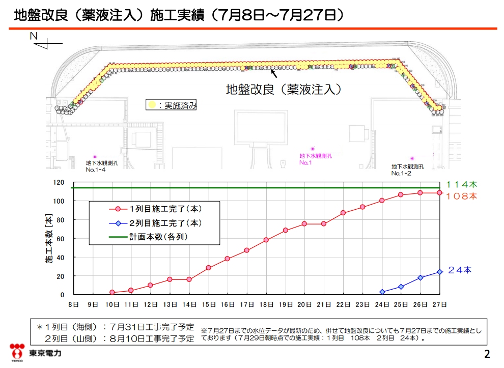 2 Contaminated groundwater level coming up due to the impervious wall