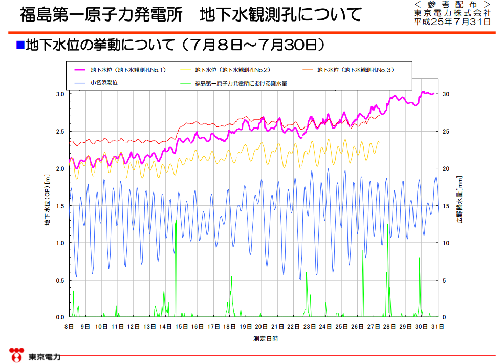 "Tepco ""In the worse scenario, groundwater may overflow to up-ground"""