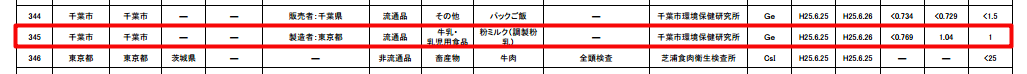 1.04 Bq/Kg of Cs-137 detected from powdered milk in Tokyo, already distributed for sale