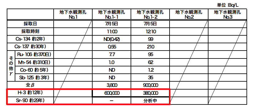 600,000,000 Bq/m3 of Tritium from groundwater, No analysis for Strontium-90