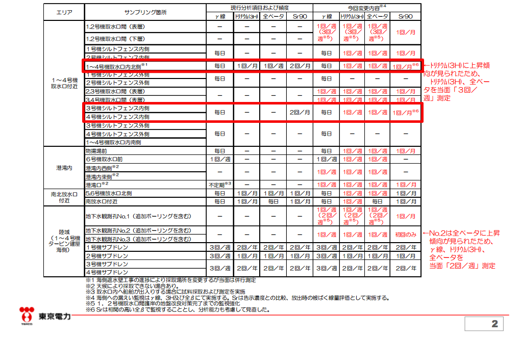 [Twice a month → Once a month] Tepco to decrease the frequency of Sr-90 analysis in seawater