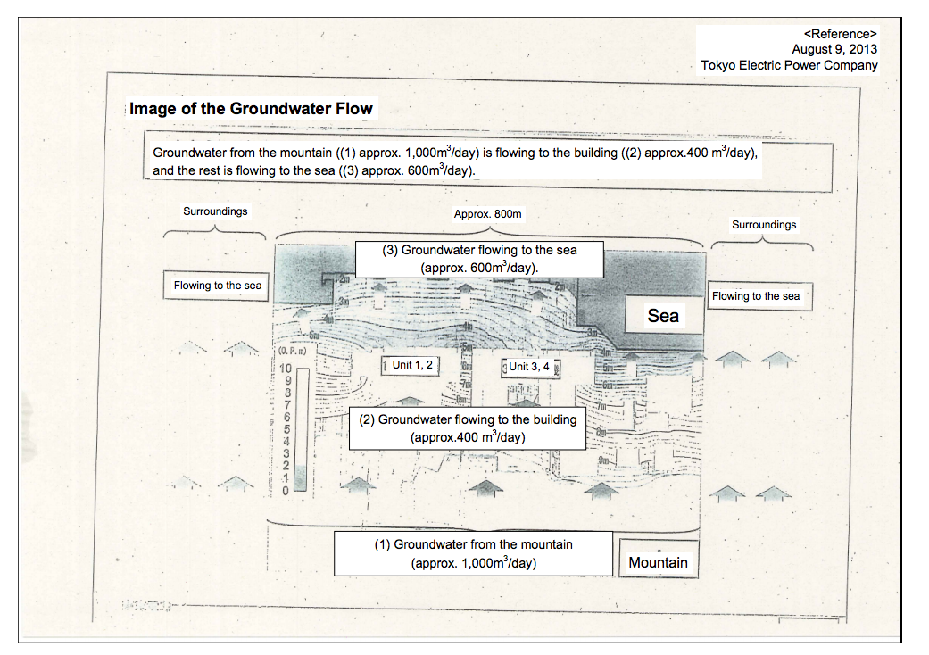 Tepco's data shows 600 tones of groundwater flows to the sea everyday
