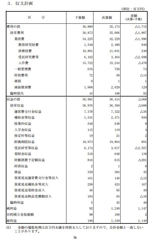 Trading profit of Fukushima medical university in 2012 marked the highest since 2006 / 1.3 billion yen, 25%↑ from 2011