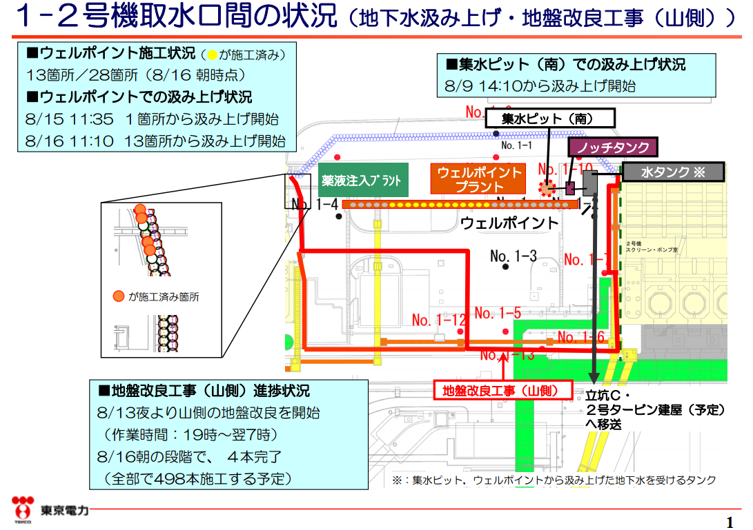Tepco started isolating the seaside of reactor2 by underground walls