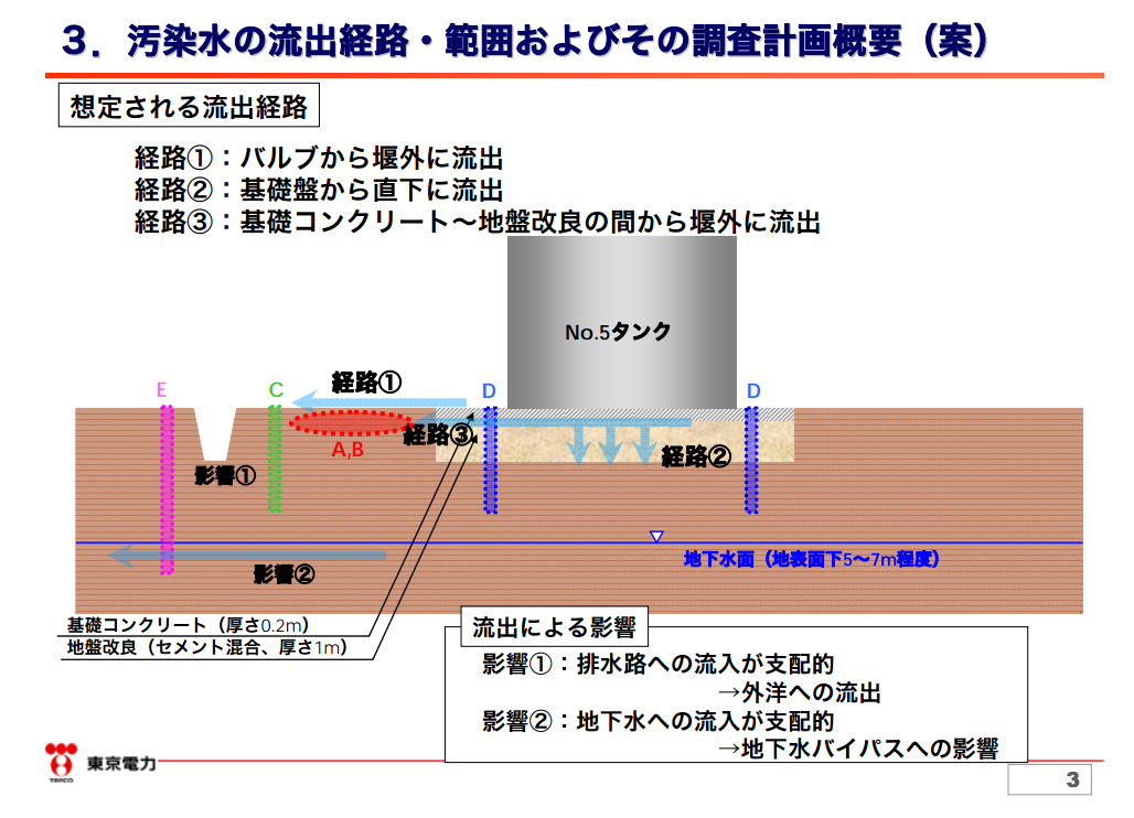 """[300m3 leakage] Tepco """"Leaked contaminated water may have penetrated into the ground through the base concrete"""