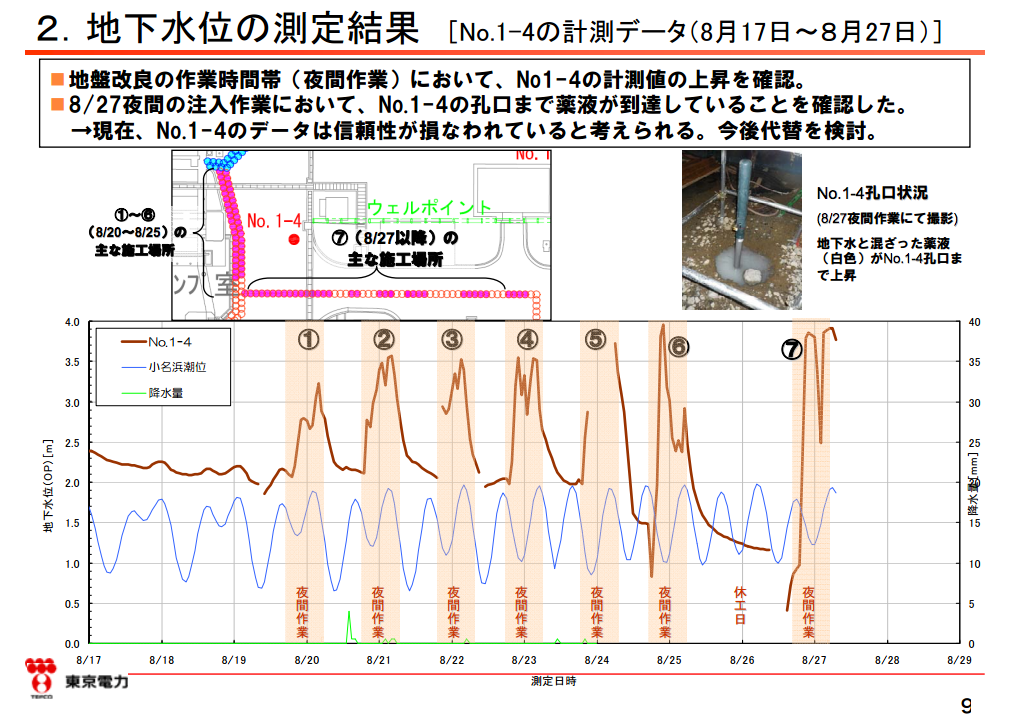"""2 Groundwater reached the ground surface → Tepco """"We won't use the boring anymore"""""""