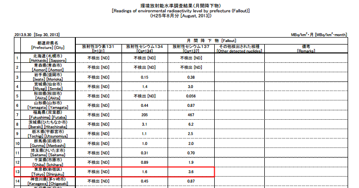 Fallout level was the 3rd highest in Tokyo this August / 5.2 MBq/km2・month