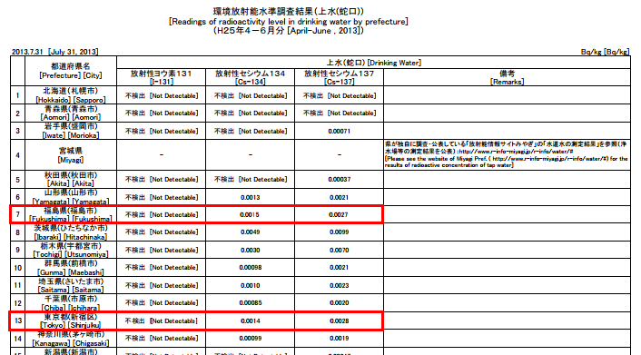 Cesium-134/137 densities in tap water are the same in Tokyo and Fukushima from this April to June