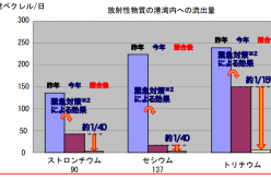 15 Billion Bq of Tritium flows to the Pacific every single day / Tepco under-reported 1/15 at press conference