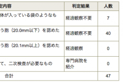 """40 of 47 given A2 in thyroid test of Matsudo city/City gov """"Result not guarantee potential health in future"""""""