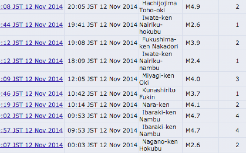 Earthquakes suddenly increased all around in Japan on 11/12/2014