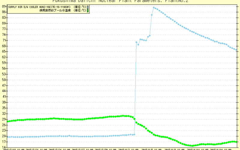 Spent Fuel Pool temperature rapidly dropped as PCV heated in Reactor 2